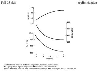 Acclimatization effects on final rectal temperature, heart rate, and sweat rate,  for a group of men exposed daily to 2