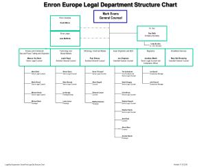 Enron Europe  Legal Department  Structure Chart