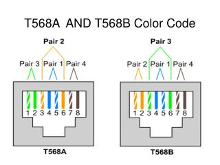 T568A  AND T568B Color Code