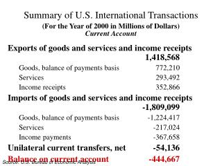 Summary of U.S. International Transactions