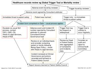 Healthcare records review eg Global Trigger Tool or Mortality review