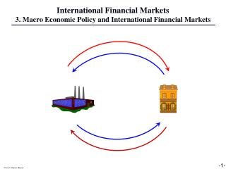 International Financial Markets 3. Macro Economic Policy and International Financial Markets