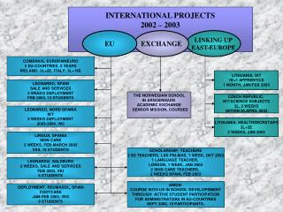 INTERNATIONAL PROJECTS 2002 – 2003