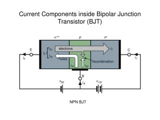 Current Components inside Bipolar Junction Transistor (BJT)