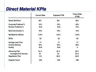 Direct Material KPIs