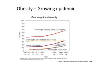 Obesity – Growing epidemic