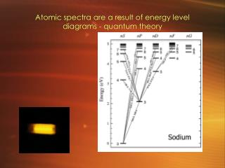 Atomic spectra are a result of energy level diagrams - quantum theory
