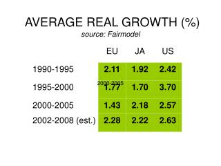 AVERAGE REAL GROWTH (\%) source: Fairmodel