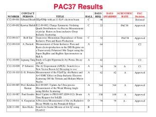 PAC37 Results