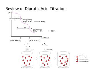 Review of Diprotic Acid Titration