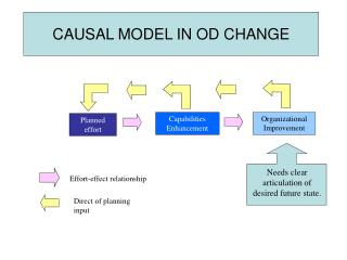 CAUSAL MODEL IN OD CHANGE