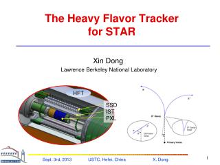 The Heavy Flavor Tracker  for STAR
