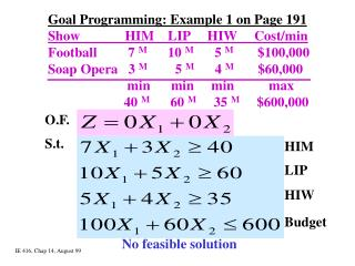 Goal Programming: Example 1 on Page 191 Show             HIM    LIP     HIW     Cost/min