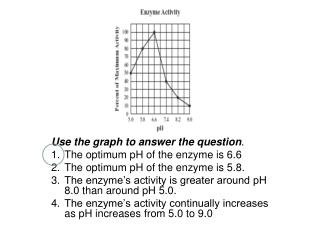 Use the graph to answer the question .  The optimum pH of the enzyme is 6.6