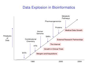 Data Explosion in Bioinformatics