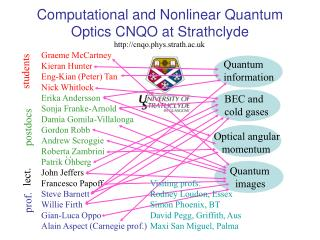 Computational and Nonlinear Quantum Optics CNQO at Strathclyde