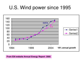 U.S. Wind power since 1995