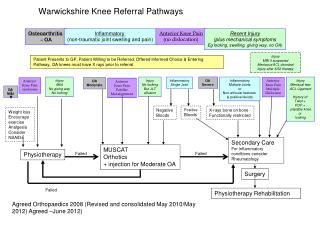 Warwickshire Knee Referral Pathways