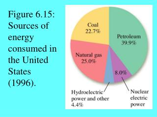 Figure 6.15: Sources of energy consumed in the United States (1996).
