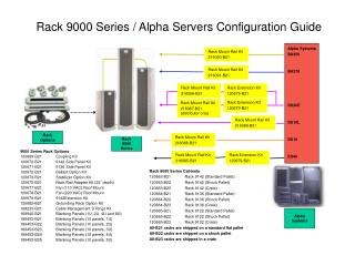Rack 9000 Series / Alpha Servers Configuration Guide