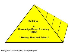 A Knowledge Based Economy  (KBE) *  Money, Time and Talent !
