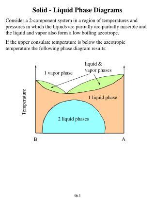 Solid - Liquid Phase Diagrams