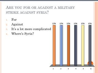 Are you for or against a military strike against  syria ?