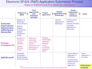 Electronic SF424 (R&R) Application Submission Process 		       Roles of AOR/SO and PI in electronic submission