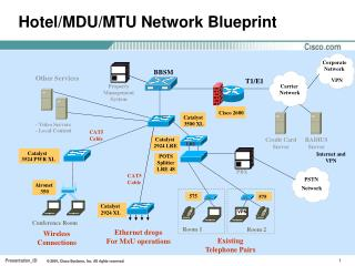Hotel/MDU/MTU Network Blueprint