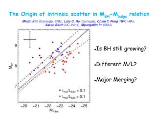 The Origin of intrinsic scatter in M BH -M bulge  relation