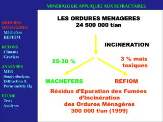 ORDURES  ORDURES MENAGERES Mâchefers   REFIOM BETONS Ciments Graviers ANALYSES MEB
