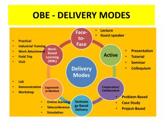 OBE - DELIVERY MODES