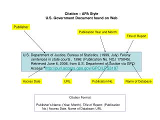 Citation – APA Style U.S. Government Document found on Web