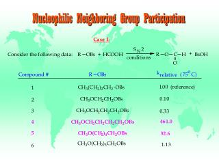 Nucleophilic Neighboring Group Participation