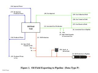 Figure 1.  Oil Field Exporting to Pipeline  (Data Type P)