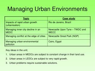 Managing Urban Environments
