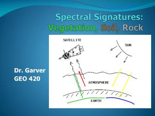 Spectral Signatures:  Vegetation,  Soil,  Rock