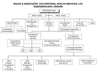 WALSH & ASSOCIATES, OCCUPATIONAL HEALTH SERVICES, LTD. Organizational Chart – Belleville