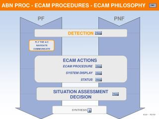 ABN PROC - ECAM PROCEDURES - ECAM PHILOSOPHY
