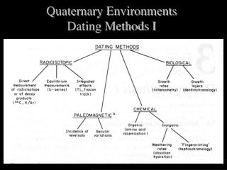 Quaternary Environments Dating Methods I