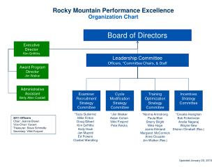 Rocky Mountain Performance Excellence  Organization Chart