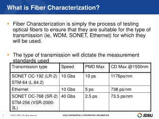 What is Fiber Characterization?