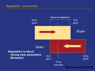 Negotiation - an overview