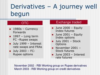 Derivatives – A journey well begun