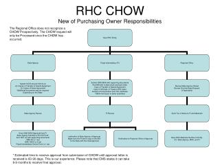 RHC CHOW New of Purchasing Owner Responsibilities