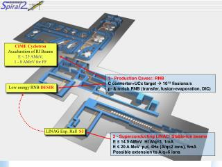 CIME Cyclotron  Acceleration of RI Beams  E < 25 AMeV,  1 - 8 AMeV for FF