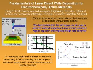 Fundamentals of Laser Direct Write Deposition for Electrochemically Active Materials