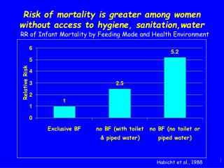 Risk of mortality is greater among women without access to hygiene, sanitation,water