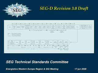 SEG Technical Standards Committee Energistics  Western Europe Region & SIG Meeting 		17  jun  2008