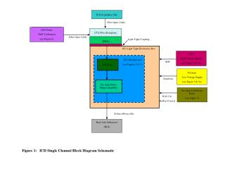 Figure 1:   ICD Single Channel Block Diagram Schematic